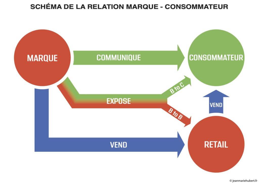 Salon B to C relation marque - consommateur