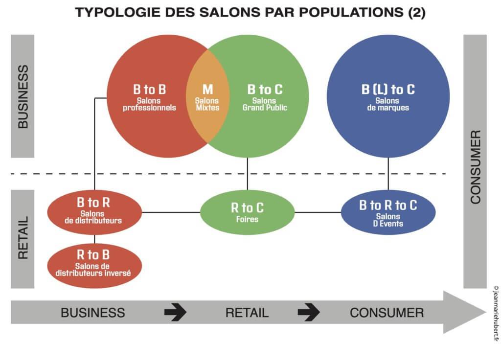 Typologie des salons par populations