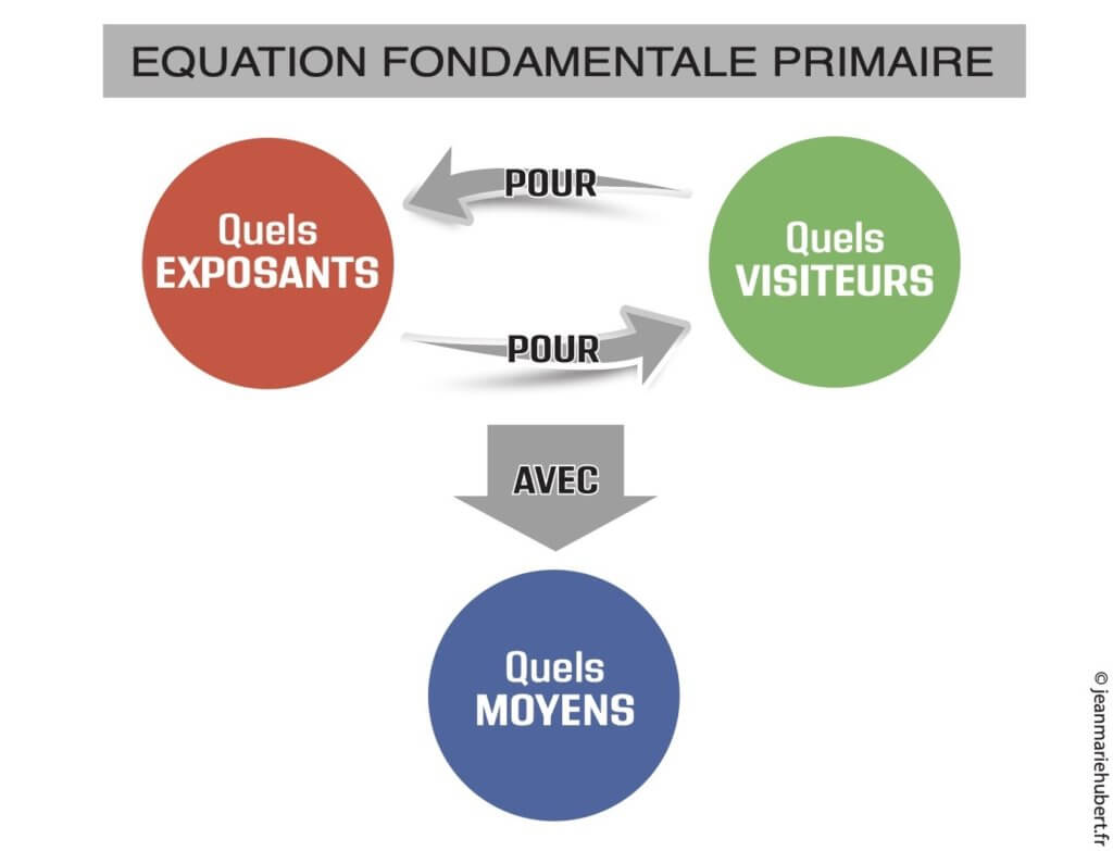 Equation Fondamentale Primaire