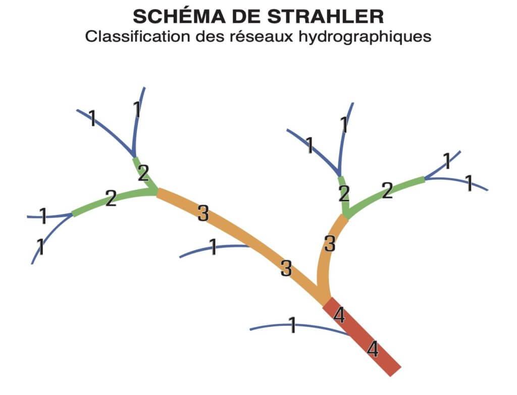 Schema de Strahler